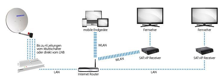 Megasat-SAT-IP-Server-2-Anwendungsbeispiel-1